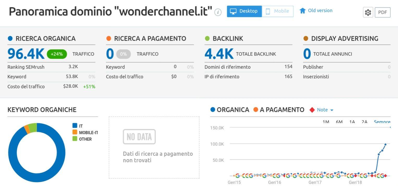 crescita Wonder Channel