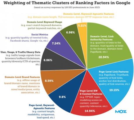 SEO B2B - fattori ranking Google secondo Moz