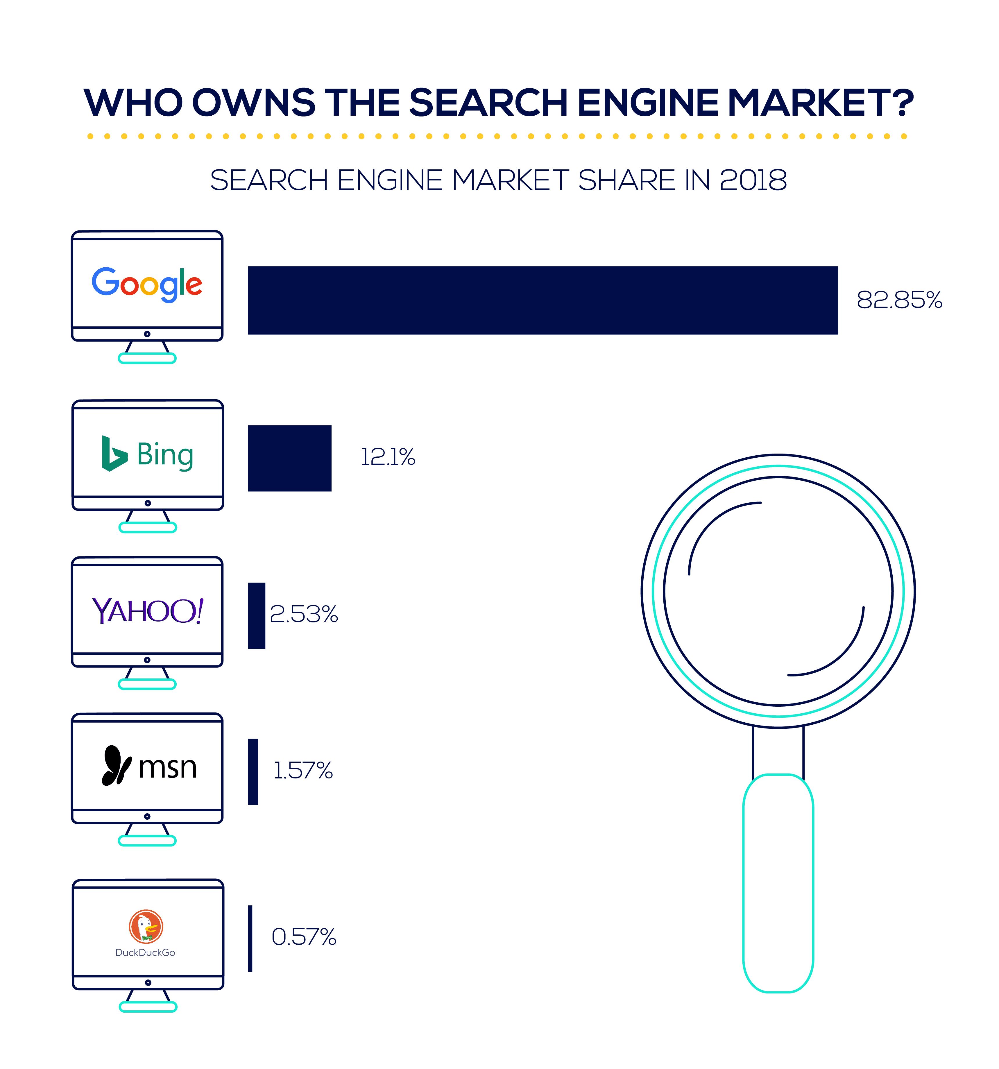 SEO B2B - mercato motori di ricerca 2018