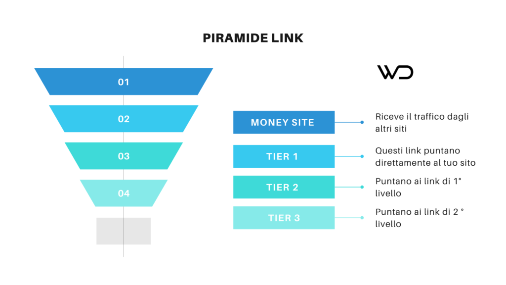 piramide link - come fare link building